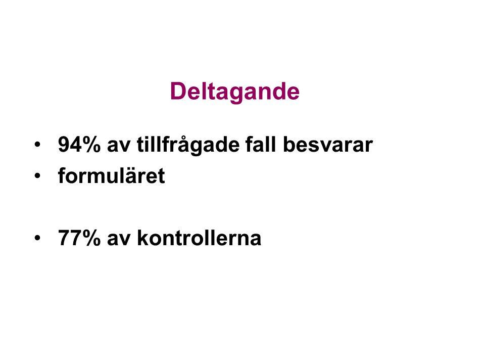 94% av tillfrågade fall besvarar formuläret 77% av kontrollerna Deltagande