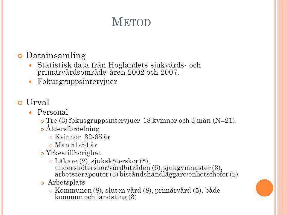 METOD Vårdtagare Sex (6) fokusgrupper, 19 kvinnor och 10 män (N=29) Åldersfördelning Medelålder 80 år 10 deltagare var 85 år eller äldre, 6 av dessa var kvinnor Kommuner som ingick var Aneby, Sävsjö, Eksjö, Tranås, Vetlanda, Nässjö Boendeform Eget boende (17), SÄBO (11), bortfall (1) Särskilda insatser Regelbunden hjälp med att handla mat, städa och att sköta personlig hygien (15) Antingen att handla och/eller städa (6) Klarade sig helt själva (7)