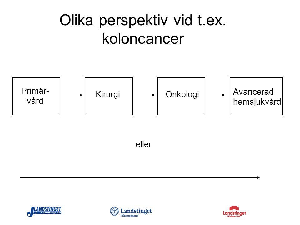 KirurgiOnkologi Avancerad hemsjukvård Olika perspektiv vid t.ex. koloncancer eller Primär- vård