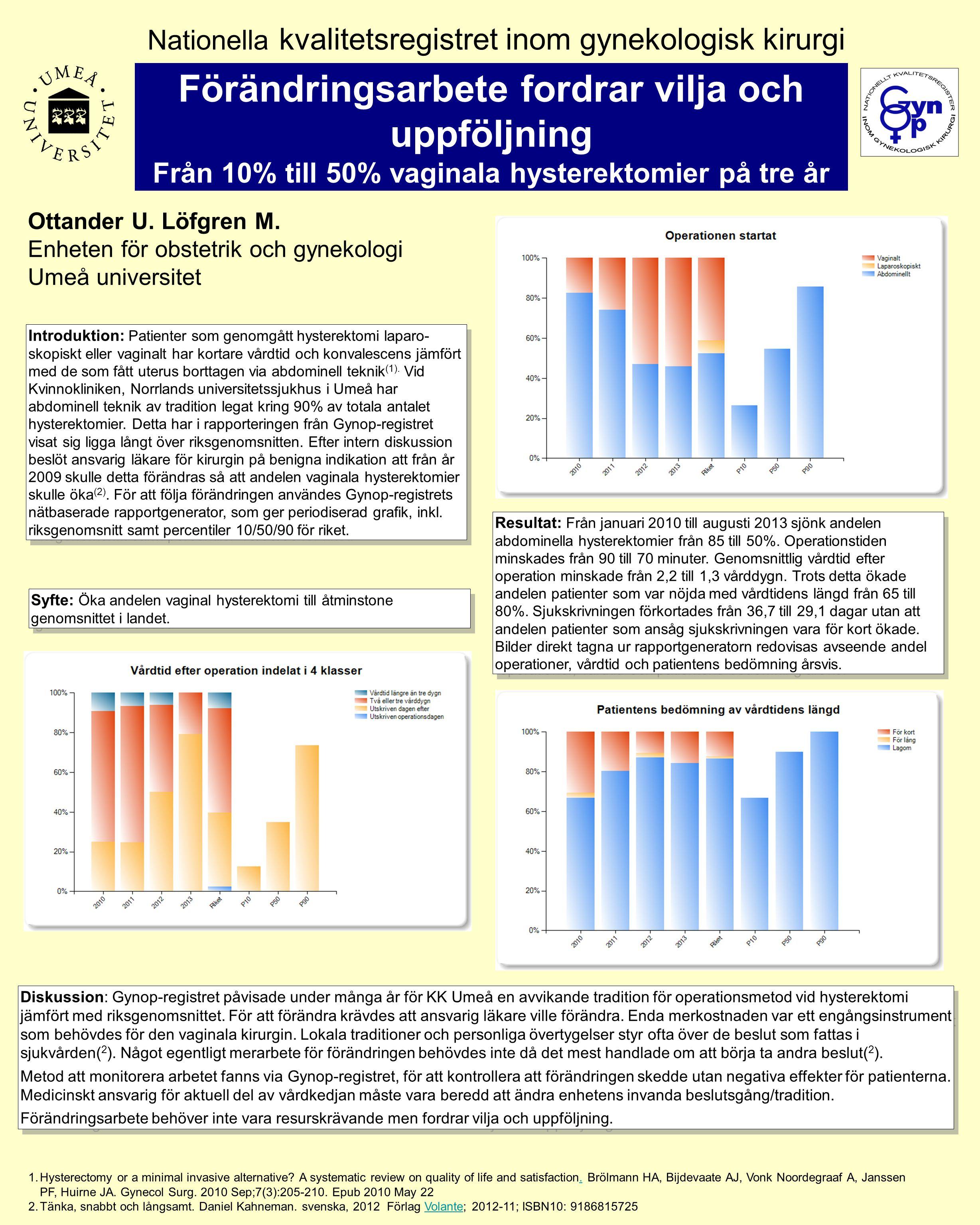 Diskussion: Gynop-registret påvisade under många år för KK Umeå en avvikande tradition för operationsmetod vid hysterektomi jämfört med riksgenomsnittet.