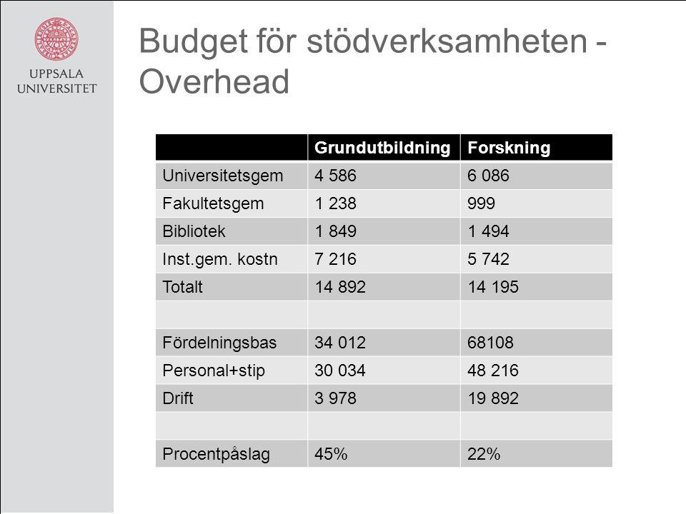 Budget för stödverksamheten - Overhead GrundutbildningForskning Universitetsgem4 5866 086 Fakultetsgem1 238999 Bibliotek1 8491 494 Inst.gem.