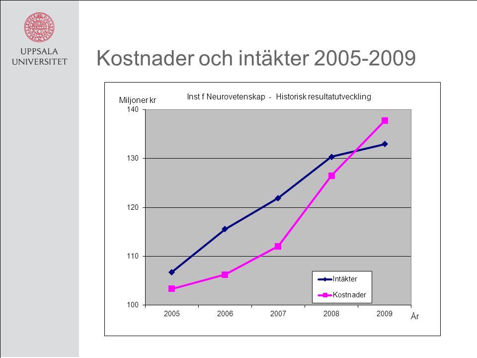 Kostnader och intäkter 2005-2009