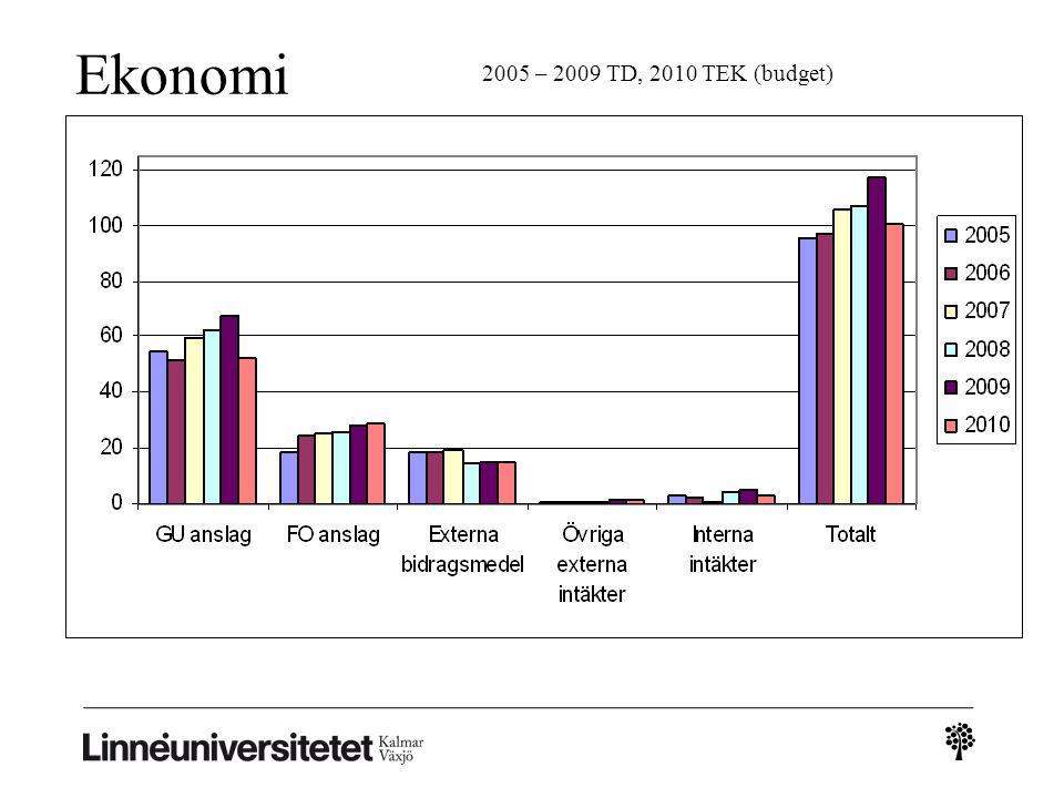 Ekonomi 2005 – 2009 TD, 2010 TEK (budget)