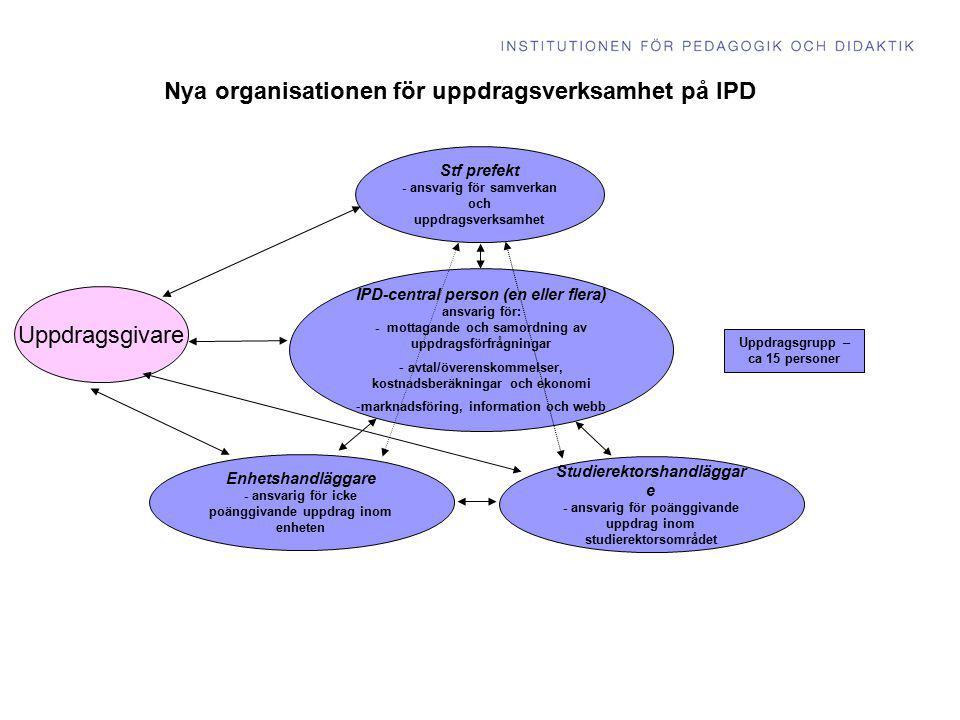 Handläggnings- processen  Kostnadsberäkning utifrån gemensamma mallar enligt principen full kostnadstäckning .