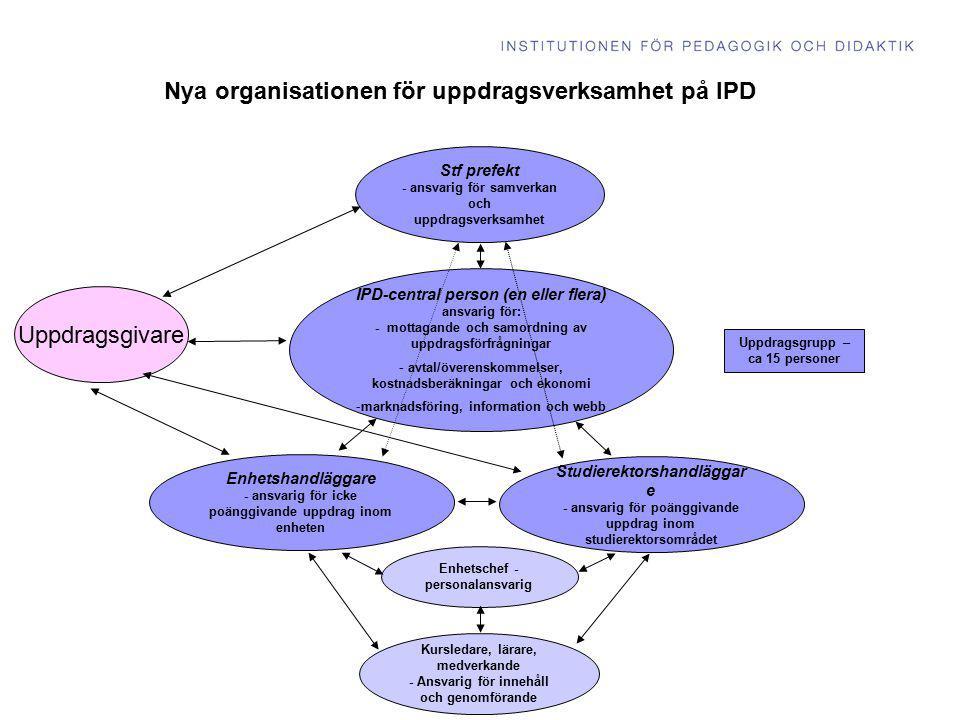 Uppdragsgivare Nya organisationen för uppdragsverksamhet på IPD IPD-central person (en eller flera) ansvarig för: - mottagande och samordning av uppdr