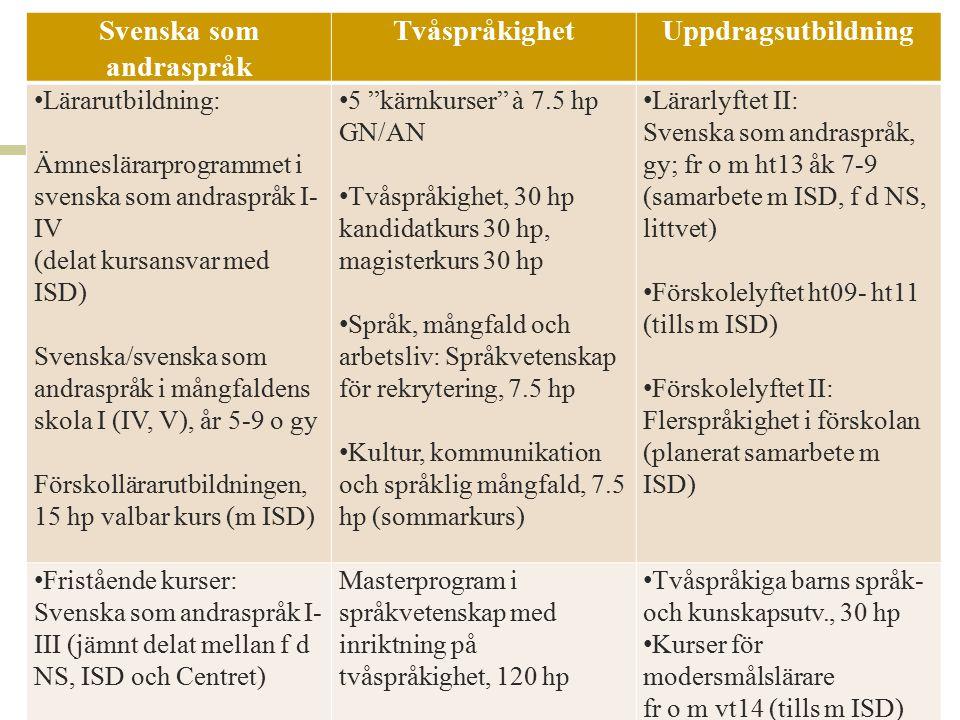Svenska som andraspråk TvåspråkighetUppdragsutbildning Lärarutbildning: Ämneslärarprogrammet i svenska som andraspråk I- IV (delat kursansvar med ISD)