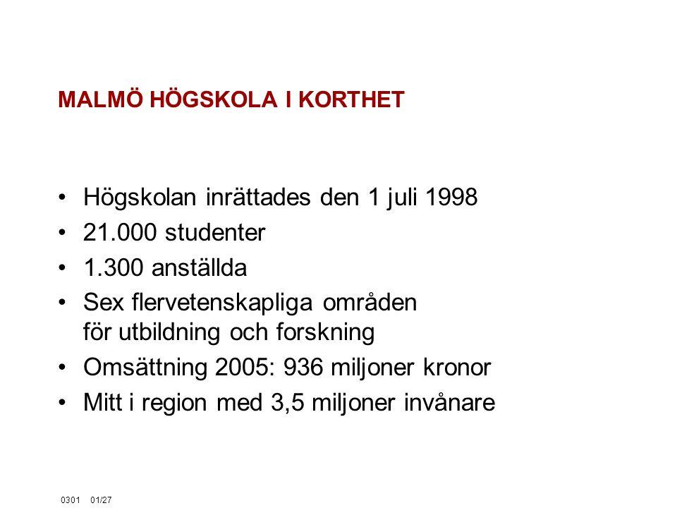 030101/27 MALMÖ HÖGSKOLA I KORTHET Högskolan inrättades den 1 juli 1998 21.000 studenter 1.300 anställda Sex flervetenskapliga områden för utbildning och forskning Omsättning 2005: 936 miljoner kronor Mitt i region med 3,5 miljoner invånare