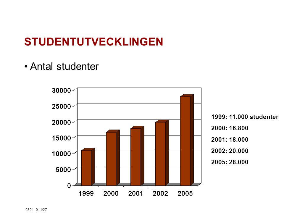 0301011/27 STUDENTUTVECKLINGEN Antal studenter 1999: 11.000 studenter 2000: 16.800 2001: 18.000 2002: 20.000 2005: 28.000