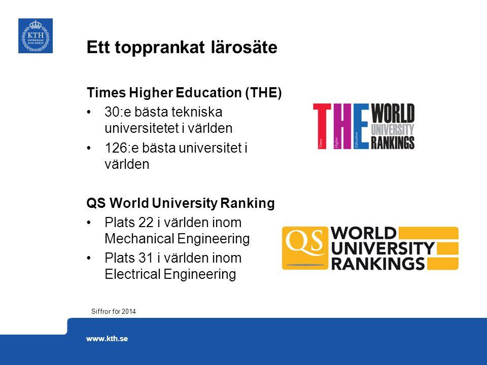 Times Higher Education (THE) 30:e bästa tekniska universitetet i världen 126:e bästa universitet i världen QS World University Ranking Plats 22 i värl