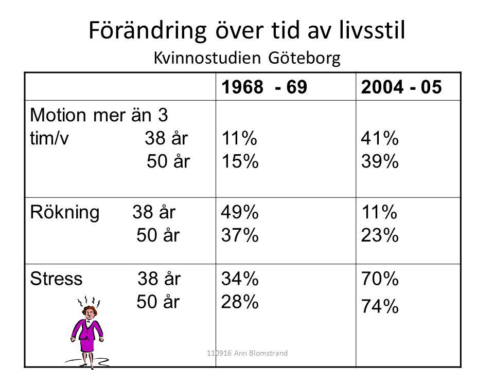 1968 - 692004 - 05 Motion mer än 3 tim/v 38 år 50 år 11% 15% 41% 39% Rökning 38 år 50 år 49% 37% 11% 23% Stress 38 år 50 år 34% 28% 70% 74% Förändring