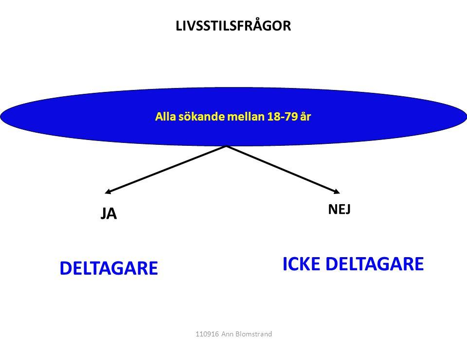 Alla sökande mellan 18-79 år JA NEJ DELTAGARE ICKE DELTAGARE LIVSSTILSFRÅGOR 110916 Ann Blomstrand