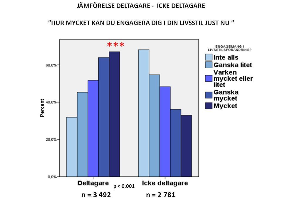 """JÄMFÖRELSE DELTAGARE - ICKE DELTAGARE """"HUR MYCKET KAN DU ENGAGERA DIG I DIN LIVSSTIL JUST NU """" n = 3 492 n = 2 781 p < 0,001 ***"""