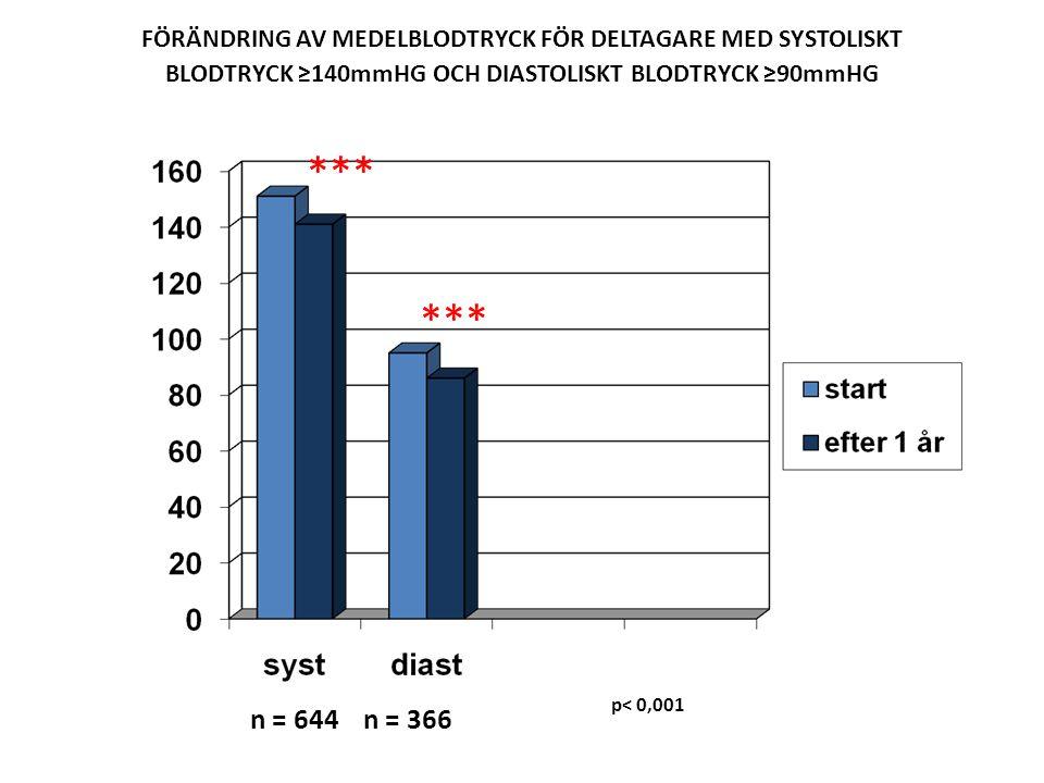 FÖRÄNDRING AV MEDELBLODTRYCK FÖR DELTAGARE MED SYSTOLISKT BLODTRYCK ≥140mmHG OCH DIASTOLISKT BLODTRYCK ≥90mmHG n = 644 n = 366 p< 0,001