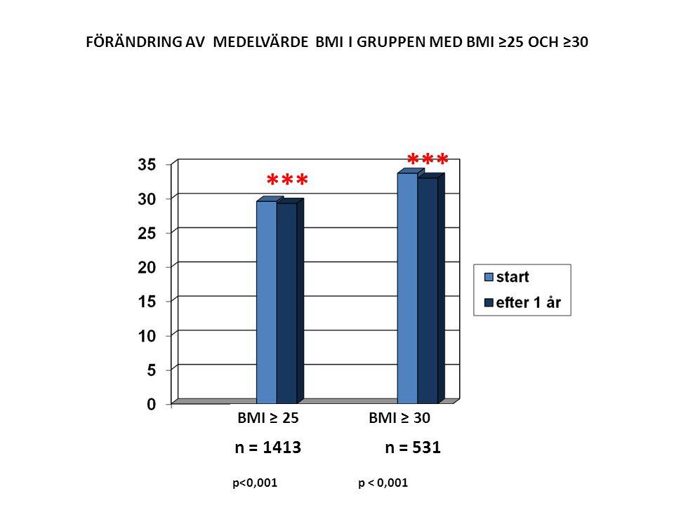 FÖRÄNDRING AV MEDELVÄRDE BMI I GRUPPEN MED BMI ≥25 OCH ≥30 p<0,001 p < 0,001 n = 1413 n = 531 *** BMI ≥ 25 BMI ≥ 30 ***
