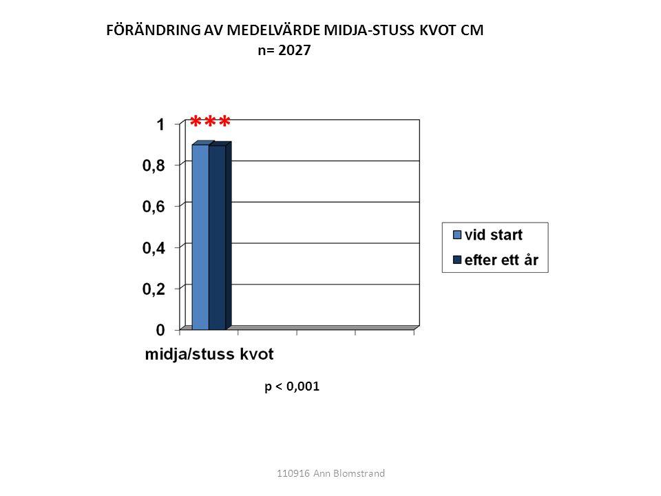FÖRÄNDRING AV MEDELVÄRDE MIDJA-STUSS KVOT CM n= 2027 *** p < 0,001 110916 Ann Blomstrand