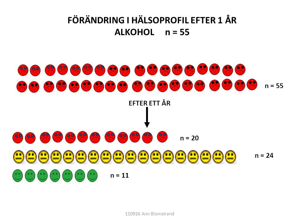 EFTER ETT ÅR n = 55 n = 20 n = 24 n = 11 FÖRÄNDRING I HÄLSOPROFIL EFTER 1 ÅR ALKOHOL n = 55 110916 Ann Blomstrand