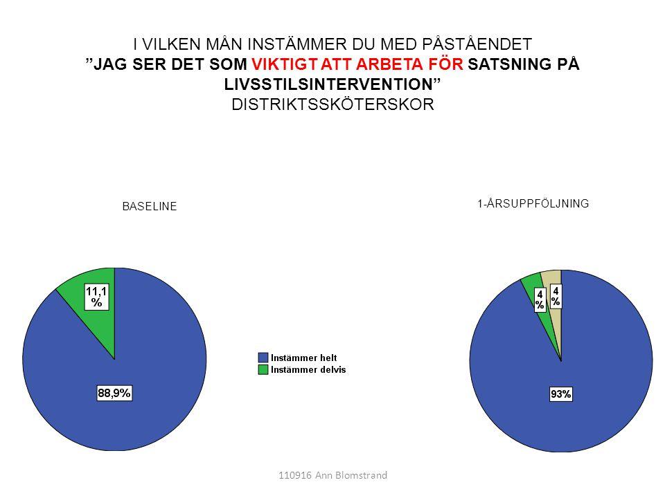 """110916 Ann Blomstrand I VILKEN MÅN INSTÄMMER DU MED PÅSTÅENDET """"JAG SER DET SOM VIKTIGT ATT ARBETA FÖR SATSNING PÅ LIVSSTILSINTERVENTION"""" DISTRIKTSSKÖ"""