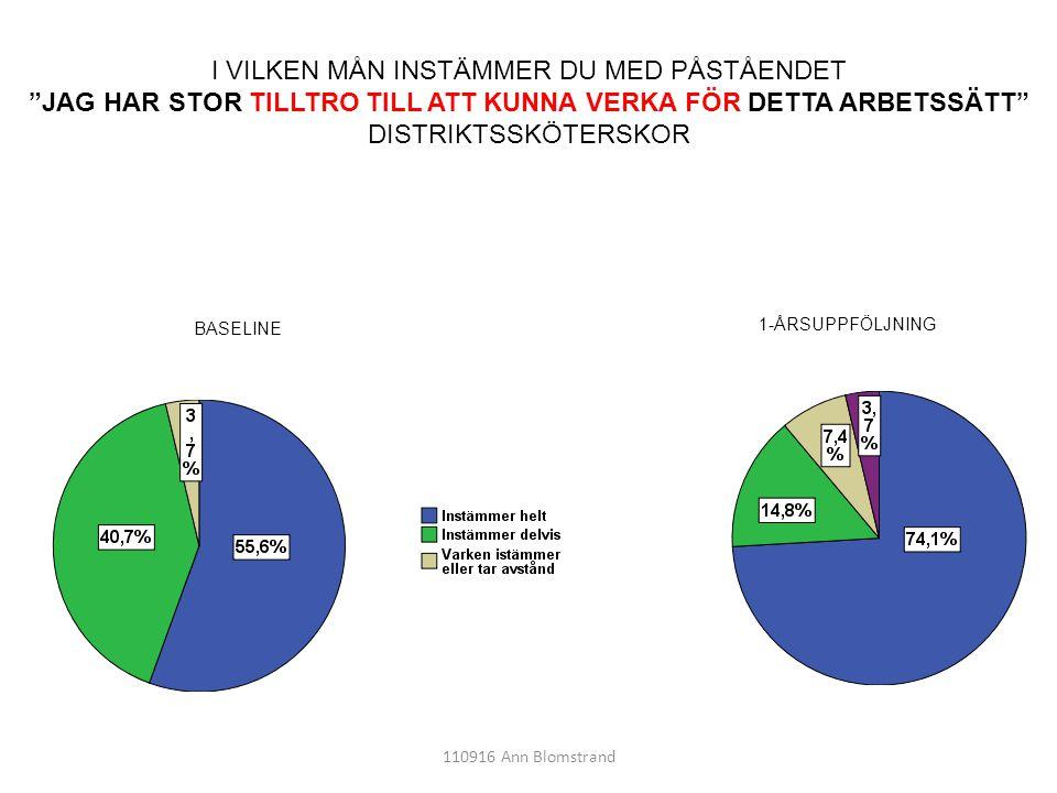 """110916 Ann Blomstrand I VILKEN MÅN INSTÄMMER DU MED PÅSTÅENDET """"JAG HAR STOR TILLTRO TILL ATT KUNNA VERKA FÖR DETTA ARBETSSÄTT"""" DISTRIKTSSKÖTERSKOR 1-"""