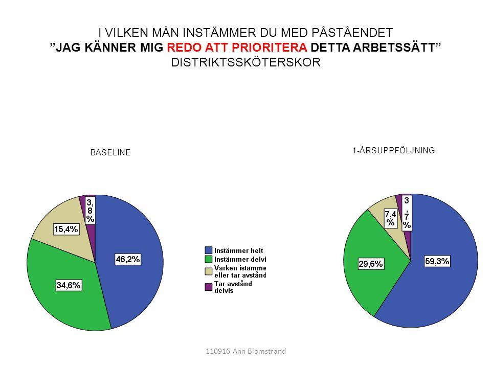 """110916 Ann Blomstrand I VILKEN MÅN INSTÄMMER DU MED PÅSTÅENDET """"JAG KÄNNER MIG REDO ATT PRIORITERA DETTA ARBETSSÄTT"""" DISTRIKTSSKÖTERSKOR 1-ÅRSUPPFÖLJN"""