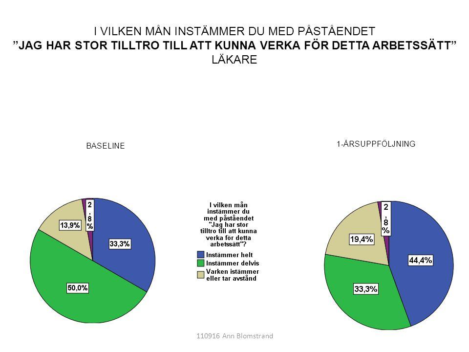 """110916 Ann Blomstrand I VILKEN MÅN INSTÄMMER DU MED PÅSTÅENDET """"JAG HAR STOR TILLTRO TILL ATT KUNNA VERKA FÖR DETTA ARBETSSÄTT"""" LÄKARE 1-ÅRSUPPFÖLJNIN"""