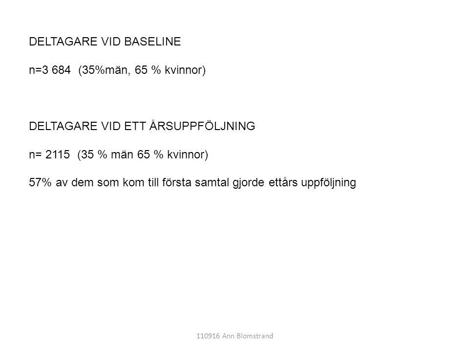 110916 Ann Blomstrand DELTAGARE VID BASELINE n=3 684 (35%män, 65 % kvinnor) DELTAGARE VID ETT ÅRSUPPFÖLJNING n= 2115 (35 % män 65 % kvinnor) 57% av de