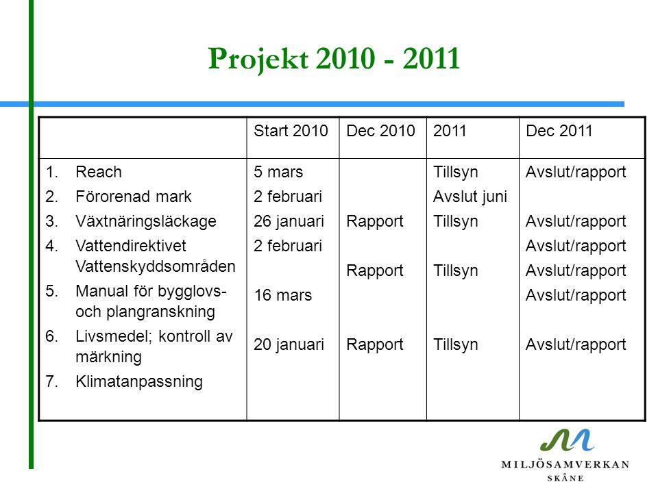 Projekt 2010 - 2011 Start 2010Dec 20102011Dec 2011 1.Reach 2.Förorenad mark 3.Växtnäringsläckage 4.Vattendirektivet Vattenskyddsområden 5.Manual för b