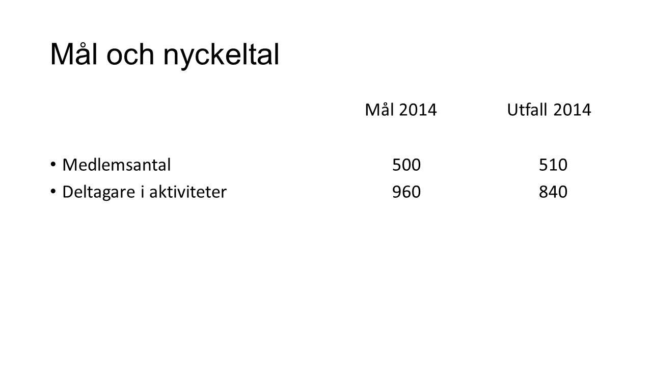 Mål och nyckeltal Mål 2014 Utfall 2014 Medlemsantal 500 510 Deltagare i aktiviteter 960840