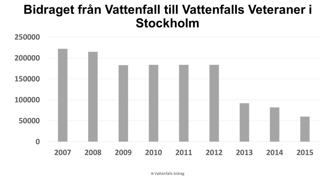 Bidraget från Vattenfall till Vattenfalls Veteraner i Stockholm