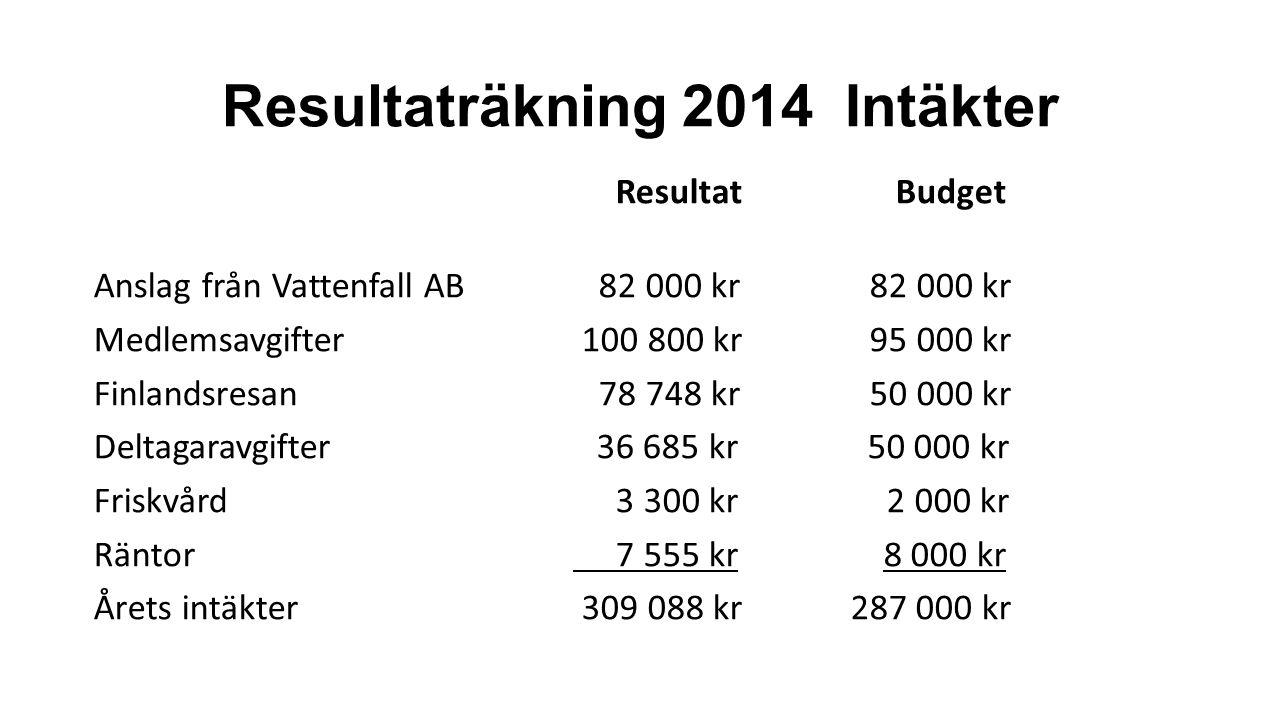 Resultaträkning 2014 Intäkter Resultat Budget Anslag från Vattenfall AB 82 000 kr 82 000 kr Medlemsavgifter 100 800 kr 95 000 kr Finlandsresan 78 748