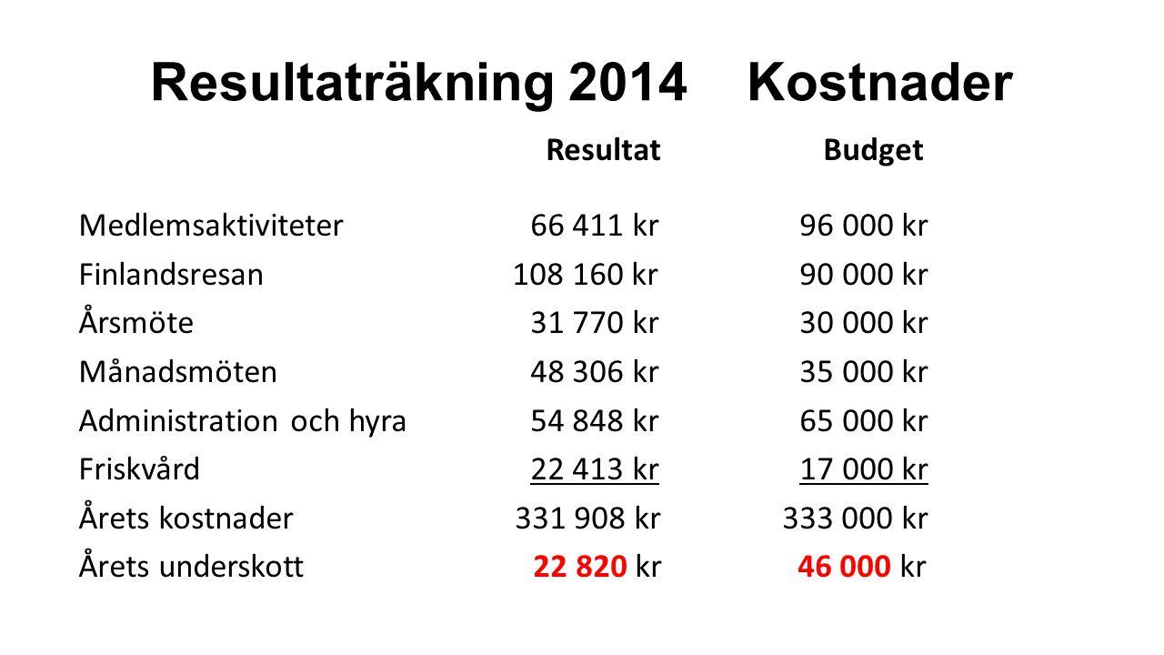 Resultaträkning 2014 Kostnader Resultat Budget Medlemsaktiviteter 66 411 kr 96 000 kr Finlandsresan 108 160 kr 90 000 kr Årsmöte 31 770 kr 30 000 kr M