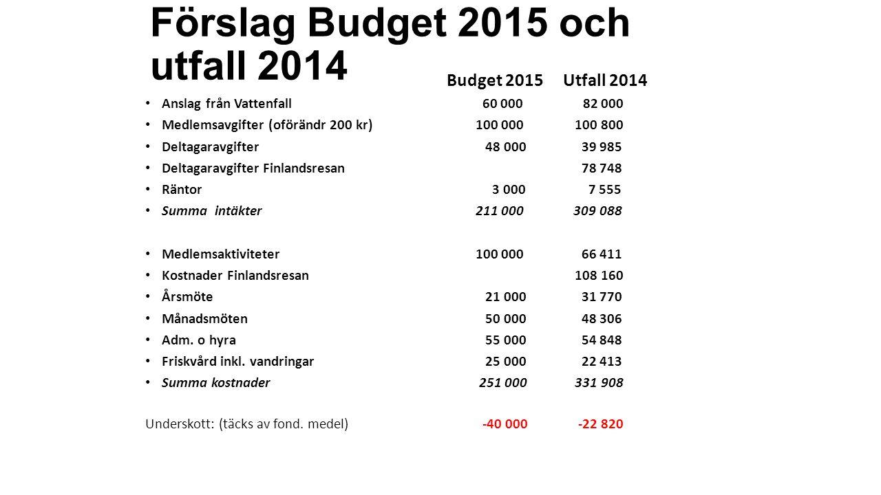 Förslag Budget 2015 och utfall 2014 Budget 2015 Utfall 2014 Anslag från Vattenfall 60 000 82 000 Medlemsavgifter (oförändr 200 kr) 100 000 100 800 Del