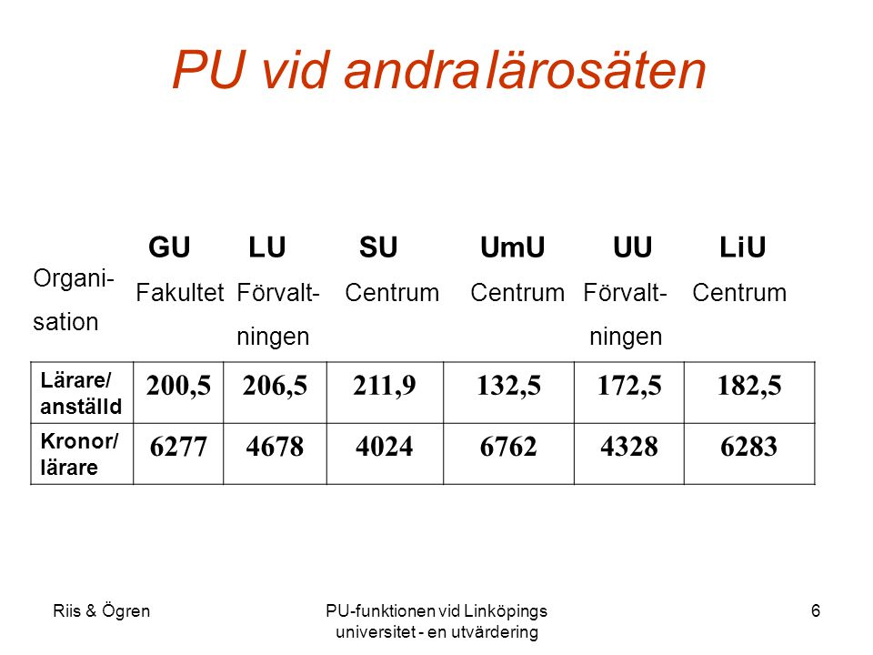Riis & ÖgrenPU-funktionen vid Linköpings universitet - en utvärdering 6 Lärare/ anställd 200,5206,5211,9132,5172,5182,5 Kronor/ lärare 627746784024676243286283 GU LU SU UmU UU LiU Fakultet Förvalt- Centrum Centrum Förvalt- Centrum ningen ningen Organi- sation PU vid andra lärosäten
