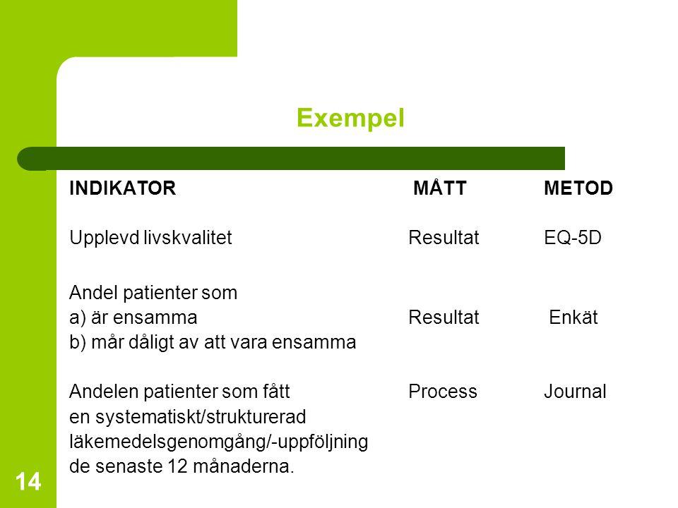 14 Exempel INDIKATOR MÅTT METOD Upplevd livskvalitetResultatEQ-5D Andel patienter som a) är ensammaResultat Enkät b) mår dåligt av att vara ensamma An