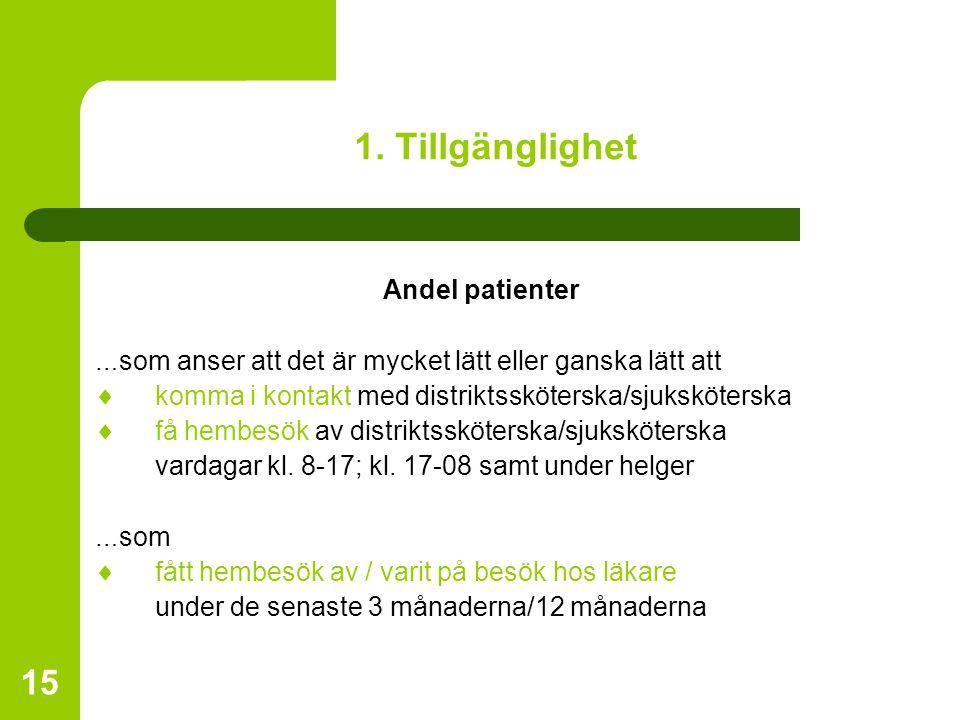 15 1. Tillgänglighet Andel patienter … som anser att det är mycket lätt eller ganska lätt att  komma i kontakt med distriktssköterska/sjuksköterska 