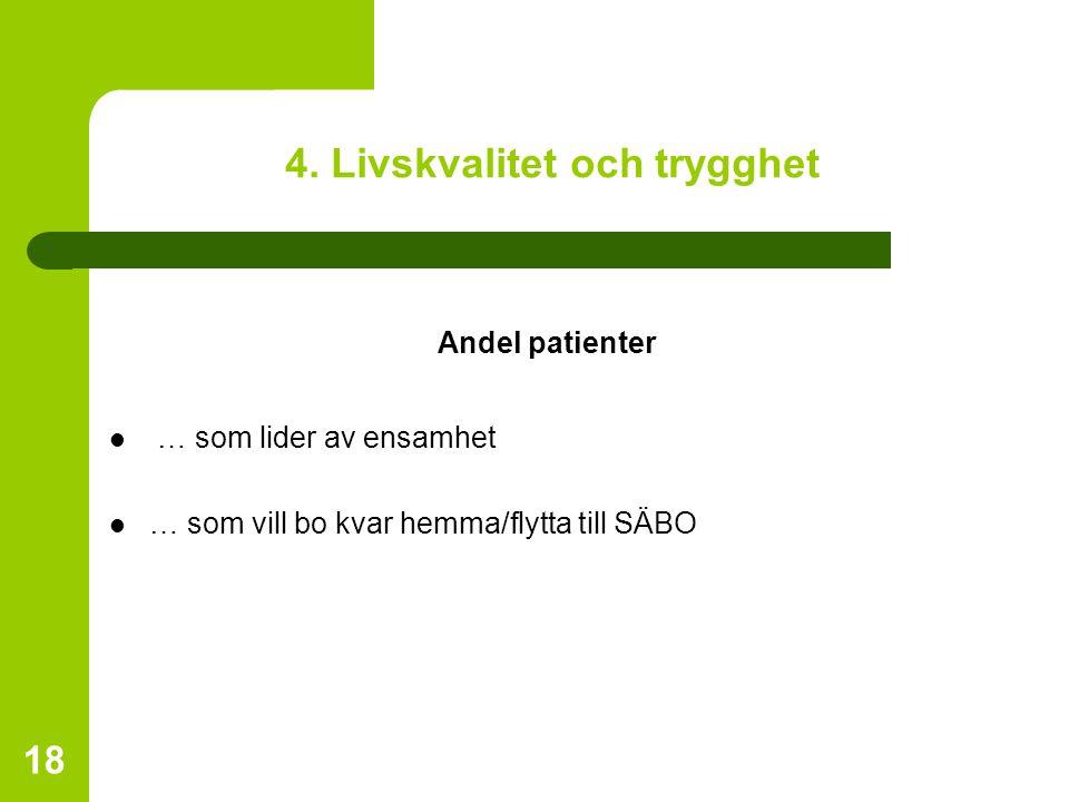 18 4. Livskvalitet och trygghet Andel patienter … som lider av ensamhet … som vill bo kvar hemma/flytta till SÄBO