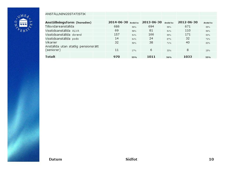 DatumSidfot10 ANSTÄLLNINGSSTATISTIK Anställningsform (huvuden) 2014-06-30 Andel kv 2013-06-30 Andel kv 2012-06-30 Andel kv Tillsvidareanställda686 56% 694 55% 671 55% Visstidsanställda ALVA 69 58% 81 54% 110 56% Visstidsanställda dorand 157 54% 166 55% 171 53% Visstidsanställda podo 14 64% 24 67% 32 72% Vikarier32 59% 38 71% 40 63% Anställda utan statlig pensionsrätt (seniorer)11 27% 6 33% 8 25% Totalt970 55% 1011 56% 1033 55%