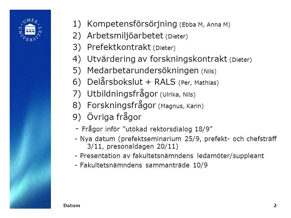 DatumSamhällsvetenskapliga fakulteten 2 1)Kompetensförsörjning (Ebba M, Anna M) 2)Arbetsmiljöarbetet (Dieter) 3)Prefektkontrakt (Dieter) 4)Utvärdering av forskningskontrakt (Dieter) 5)Medarbetarundersökningen (Nils) 6)Delårsbokslut + RALS (Per, Mathias) 7)Utbildningsfrågor (Ulrika, Nils) 8)Forskningsfrågor (Magnus, Karin) 9)Övriga frågor - Frågor inför utökad rektorsdialog 18/9 - Nya datum (prefektseminarium 25/9, prefekt- och chefsträff 3/11, presonaldagen 20/11) - Presentation av fakultetsnämndens ledamöter/suppleant - Fakultetsnämndens sammanträde 10/9