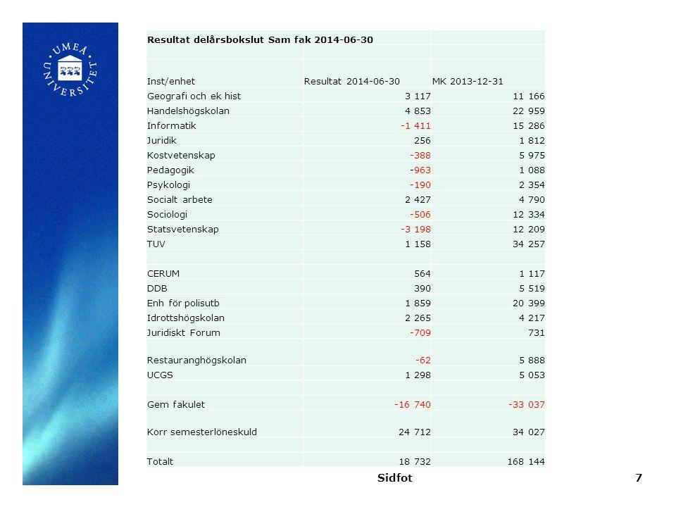 DatumSidfot8 ANSTÄLLNINGSSTATISTIK Institution/Enhet (Avrundade heltidsekv.) 2014-06-30 Andel kv 2013-06-30 Andel kv 2012-06-30 Andel kv Geografi och ek historia (inkl Trum) 65 41% 65 43% 65 45% Handelshögskolan145 42% 148 44% 146 43% Informatik43 32% 43 32% 44 29% Juridik47 61% 48 62% 53 53% Kostvetenskap28 95% 31 94% 32 95% Pedagogik94 56% 107 56% 112 53% Psykologi88 52% 84 53% 87 53% Socialt arbete74 58% 74 58% 72 58% Sociologi57 49% 59 50% 61 54% Statsvetenskap52 65% 59 65% 58 62% TUV113 61% 110 61% 110 60% CERUM7 27% 8 25% 6 31% Demografiska databasen inkl CBS63 68% 69 23% 71 20% Enh för polisutbildning10 50% 9 44% 9 56% Idrottshögskolan6 65% 5 60% 5 56% Juridiskt Forum11 91% 12 96% 13 92% Kansliet för samhällsvetenskap10 70% 10 70% 11 73% Restauranghögskolan4 30% 4 25% 4 UCGS 13 100% 18 94% 15 93% Totalt930 55% 960 56% 973 55%