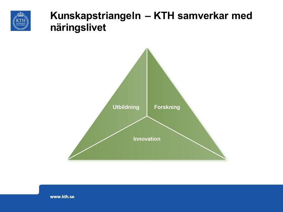 Kunskapstriangeln – KTH samverkar med näringslivet www.kth.se
