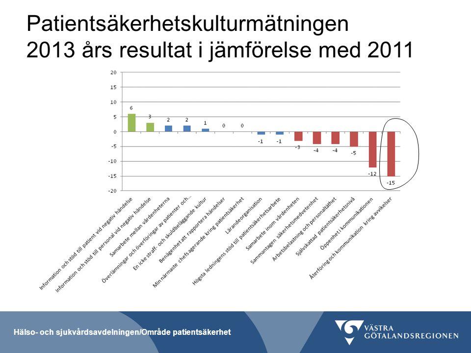Patientsäkerhetskulturmätningen 2013 års resultat i jämförelse med 2011 Hälso- och sjukvårdsavdelningen/Område patientsäkerhet