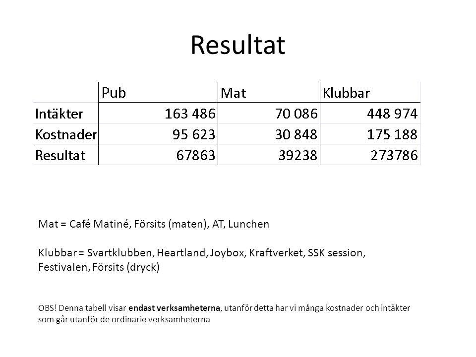 Resultat Mat = Café Matiné, Försits (maten), AT, Lunchen Klubbar = Svartklubben, Heartland, Joybox, Kraftverket, SSK session, Festivalen, Försits (dryck) OBS.