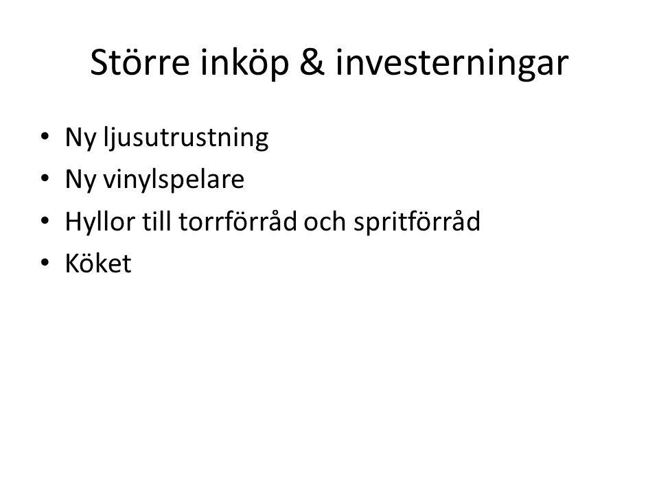 Större inköp & investerningar Ny ljusutrustning Ny vinylspelare Hyllor till torrförråd och spritförråd Köket