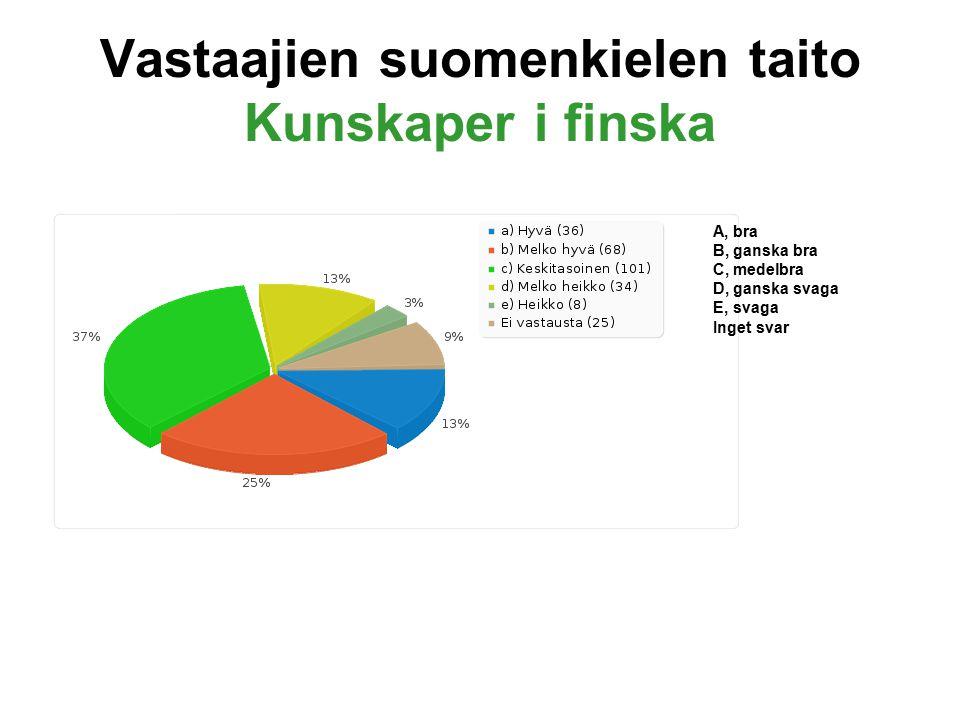 Vastaajien suomenkielen taito Kunskaper i finska A, bra B, ganska bra C, medelbra D, ganska svaga E, svaga Inget svar