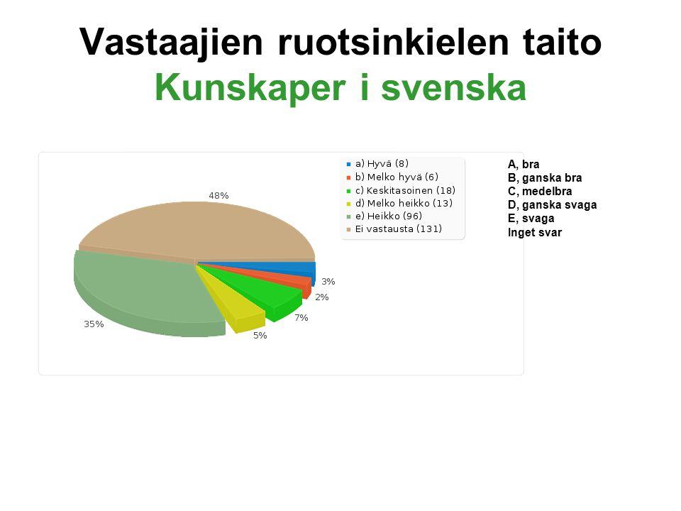 Vastaajien ruotsinkielen taito Kunskaper i svenska A, bra B, ganska bra C, medelbra D, ganska svaga E, svaga Inget svar