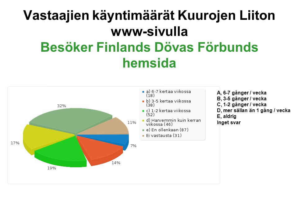 Vastaajien käyntimäärät Kuurojen Liiton www-sivulla Besöker Finlands Dövas Förbunds hemsida A, 6-7 gånger / vecka B, 3-5 gånger / vecka C, 1-2 gånger / vecka D, mer sällan än 1 gång / vecka E, aldrig Inget svar