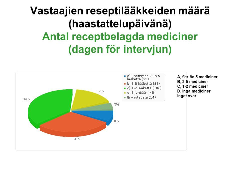 Vastaajien reseptilääkkeiden määrä (haastattelupäivänä) Antal receptbelagda mediciner (dagen för intervjun) A, fler än 5 mediciner B, 3-5 mediciner C, 1-2 mediciner D, inga mediciner Inget svar