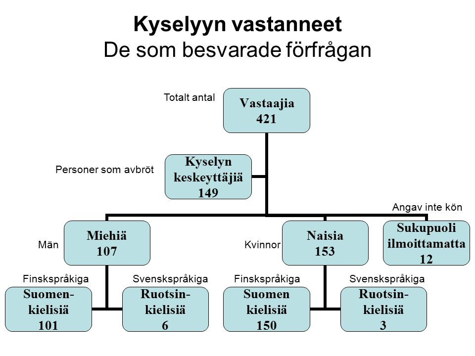 Vastaajien asumismuoto (3.) Boendeform A, tillsammans med make/maka B, tillsammans med make/maka och barn C, tillsammans med barn D, ensam E, tillsammans med andra personer inget svar