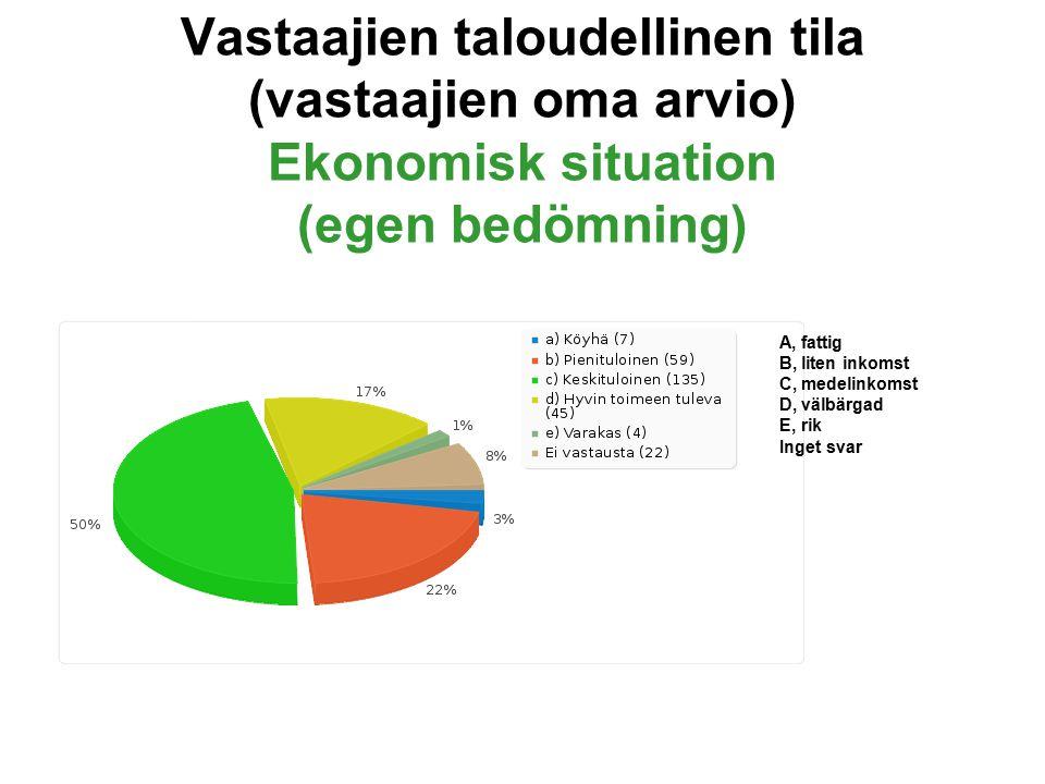 Vastaajien taloudellinen tila (vastaajien oma arvio) Ekonomisk situation (egen bedömning) A, fattig B, liten inkomst C, medelinkomst D, välbärgad E, rik Inget svar