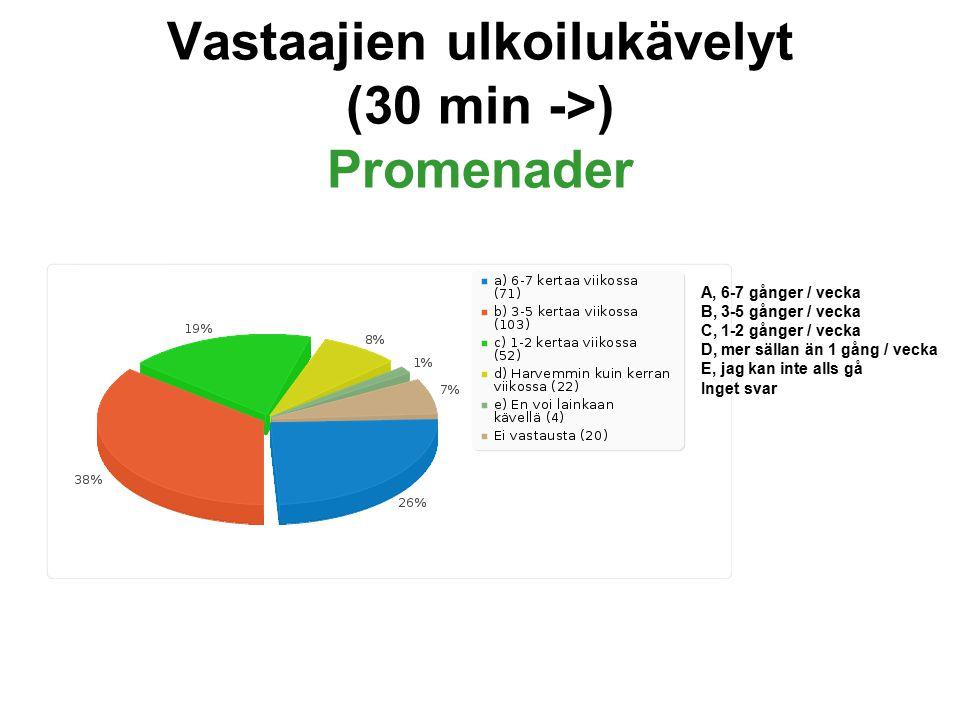 Vastaajien ulkoilukävelyt (30 min ->) Promenader A, 6-7 gånger / vecka B, 3-5 gånger / vecka C, 1-2 gånger / vecka D, mer sällan än 1 gång / vecka E, jag kan inte alls gå Inget svar