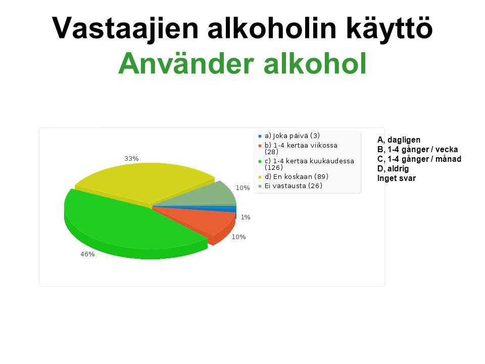 Vastaajien alkoholin käyttö Använder alkohol A, dagligen B, 1-4 gånger / vecka C, 1-4 gånger / månad D, aldrig Inget svar